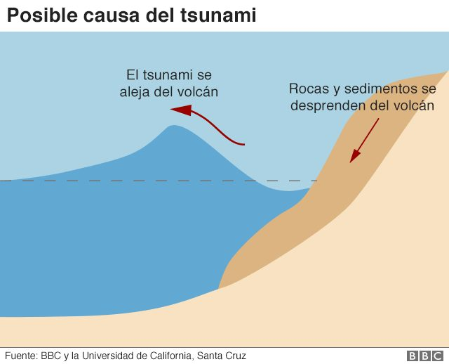 Posible causa del tsunami.
